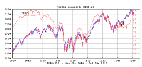 Nasdaq Composite Index and its Bullish Percentage Index
