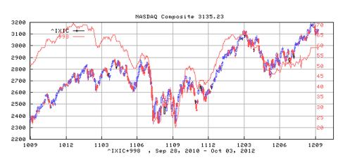 Nasdaq Composite Index and its Bullish Percentage Index