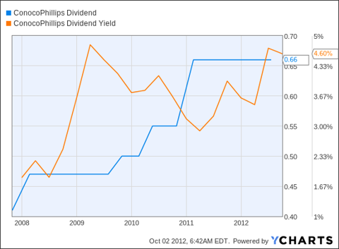 COP Dividend Chart