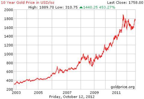10-year Gold Chart