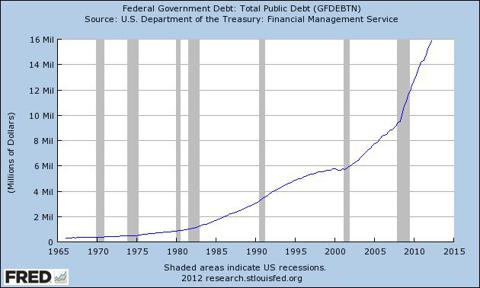 U.S. Total Public Debt