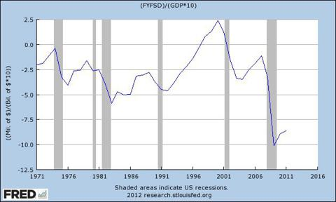 Federal Spending Over GDP