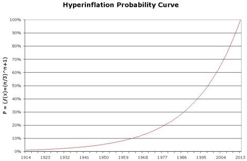 Hyperinflation Probability Function