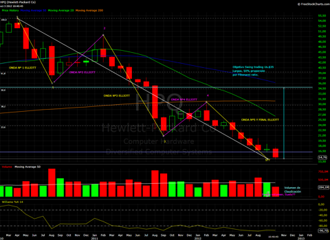 HPQ monthly candlesticks