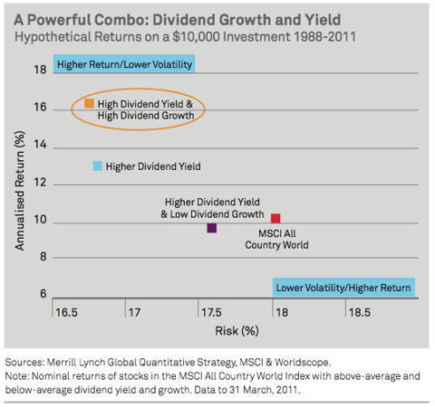 High Yield High Dividend Growth graph