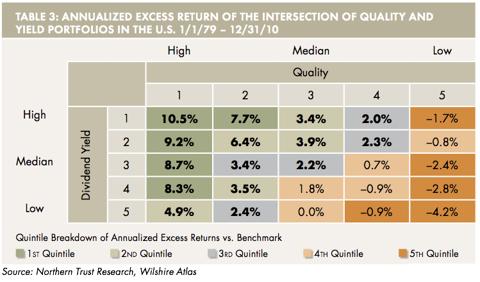 High Yield High Quality chart