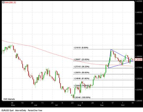 EURUSD Daily Graph Suport Line