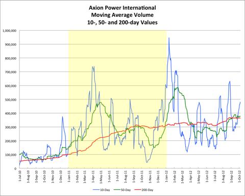 AXPW Volume and Averages 20121005