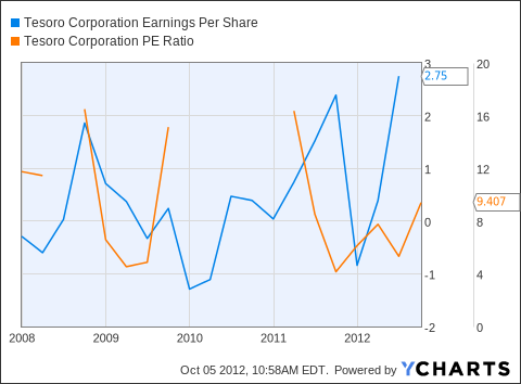 TSO Earnings Per Share Chart