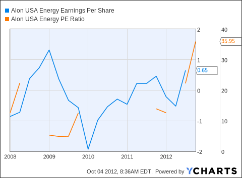 ALJ Earnings Per Share Chart
