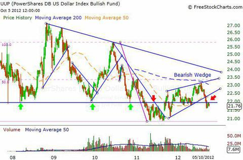 UUP Weekly Chart
