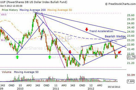 UUP ETF Weekly Chart