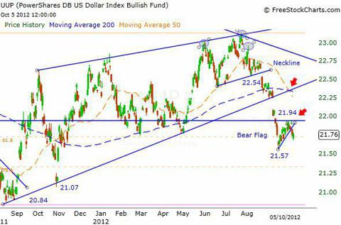 UUP Daily Chart