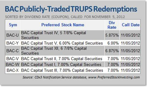 BAC Publicly Traded TRUPS Redemptions