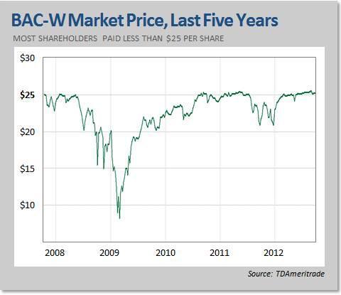 BAC-W Market Price History