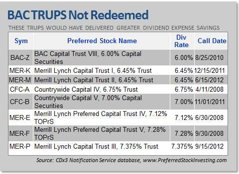BAC TRUPS Not Redeemed