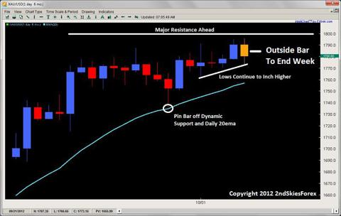 outside bar pin bar price action 2ndskiesforex.com oct 7th