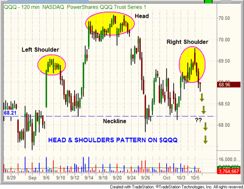 $QQQ forming head and shoulders pattern