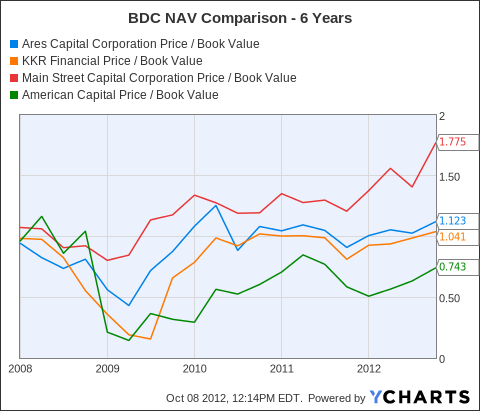 ARCC Price / Book Value Chart