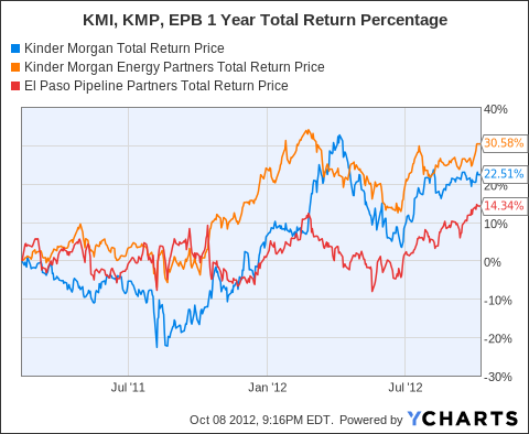 KMI Total Return Price Chart