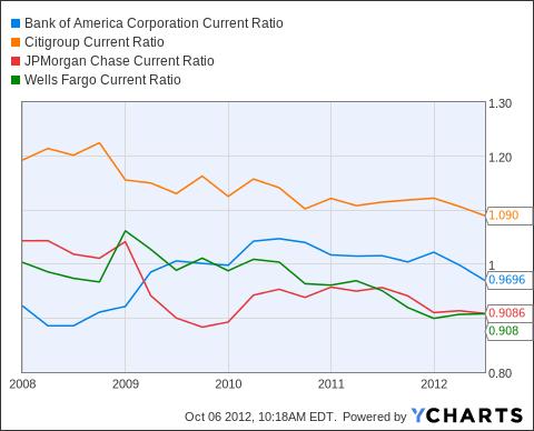 BAC Current Ratio Chart