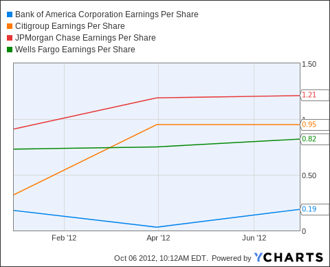 BAC Earnings Per Share Chart