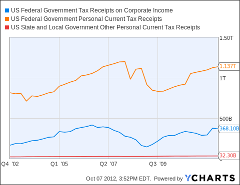 US Federal Government Tax Receipts on Corporate Income Chart