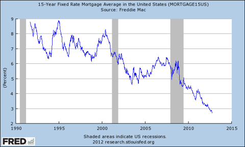 Graph of 15-Year Fixed Rate Mortgage Average in the United States