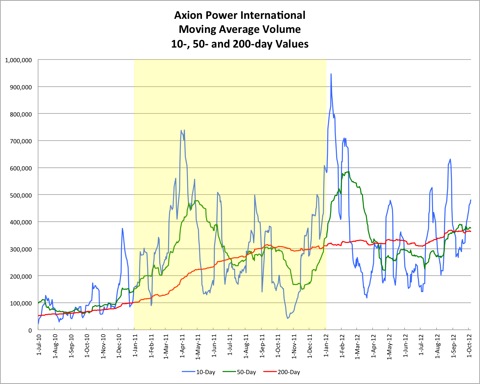 AXPW Average Volume 20121005