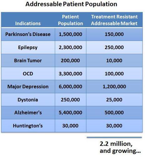 Source: MRI Interventions Corporate Presentation, Slide 13