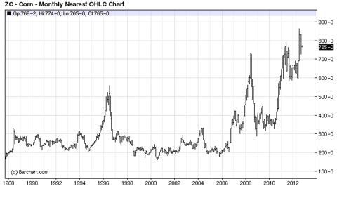 Corn Price Chart
