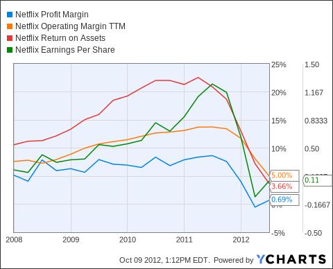 NFLX Profit Margin Chart