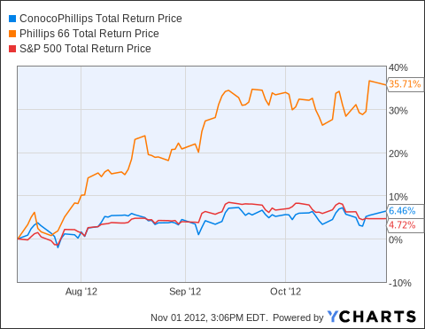 COP Total Return Price Chart