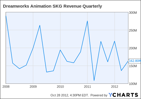 DWA Revenue Quarterly Chart