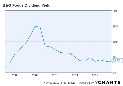 BGS Dividend Yield Chart