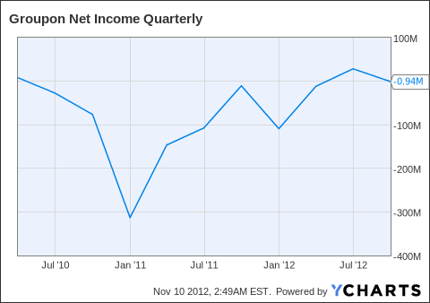 GRPN Net Income Quarterly Chart