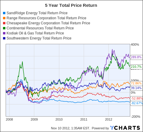 SD Total Return Price Chart