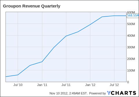 GRPN Revenue Quarterly Chart