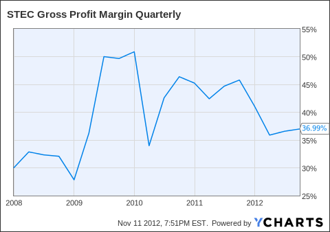 STEC Gross Profit Margin Quarterly Chart
