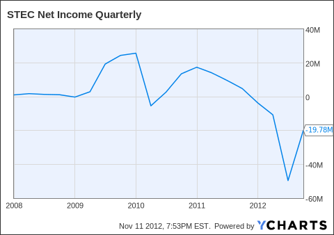 STEC Net Income Quarterly Chart