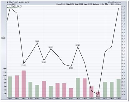 http://stockcharts.com/c-sc/sc?s=M&p=D&st=2011-11-07&en=2011-11-30&i=t71323791313&r=1352143995259