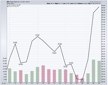 http://stockcharts.com/c-sc/sc?s=HD&p=D&st=2011-11-07&en=2011-11-30&i=t82683535792&r=1352143983166
