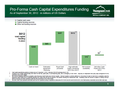 TC presentation slide on CapEx