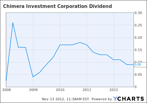 CIM Dividend Chart