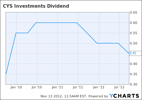 CYS Dividend Chart