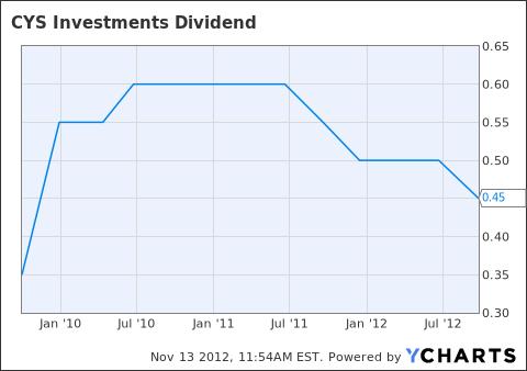 CYS Dividend Chart