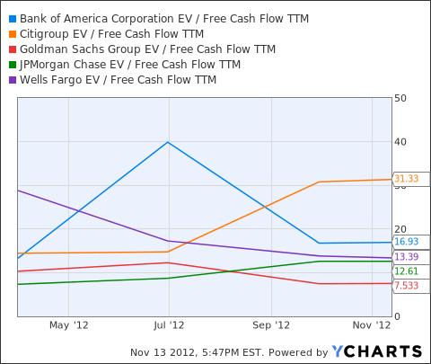 BAC EV / Free Cash Flow TTM Chart