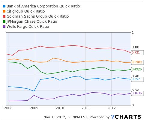 BAC Quick Ratio Chart