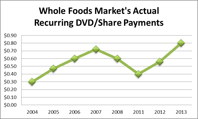 Whole Foods Leverage Ratios