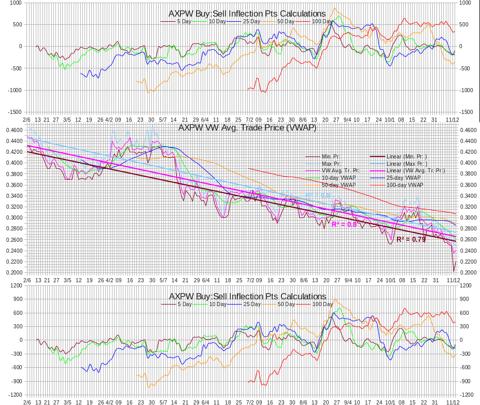 AXPW Intra-day Statistics Chart Test IP Calculations 20121113